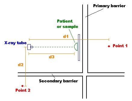 X Ray Barriers Environmental Health