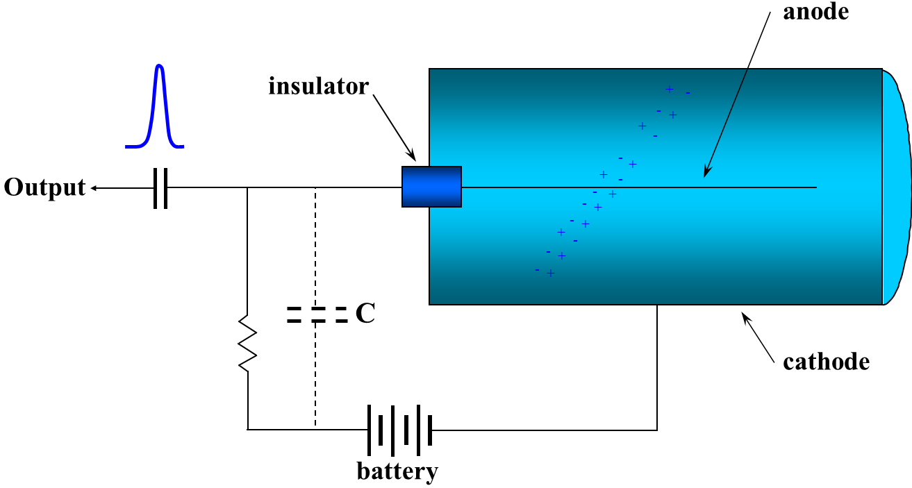 Module 6 Radiation Detection And Measurements Environmental Geiger Counter Schematic Help Safety 1