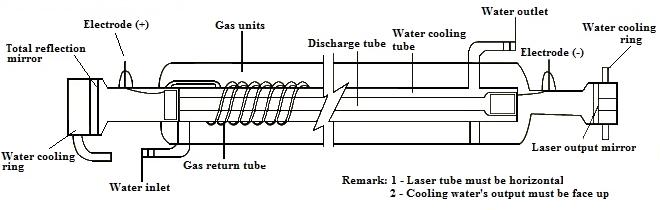 3-7: co2 laser tube diagram